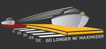 Minn Kota EO Digital Maximizer Technik