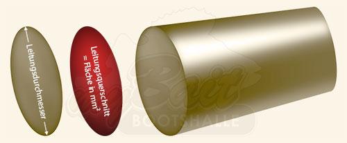 Leitungsquerschnitt vs. Leitungsdurchmesser