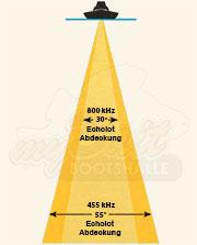 Sendekegel des Lowrance HDI Medium High Downscan Heckgebers bei 455 kHz und 800 kHz.