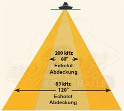 Sendekegel des Lowrance HDI Medium High Downscan Heckgebers bei 83 kHz und 200 kHz.