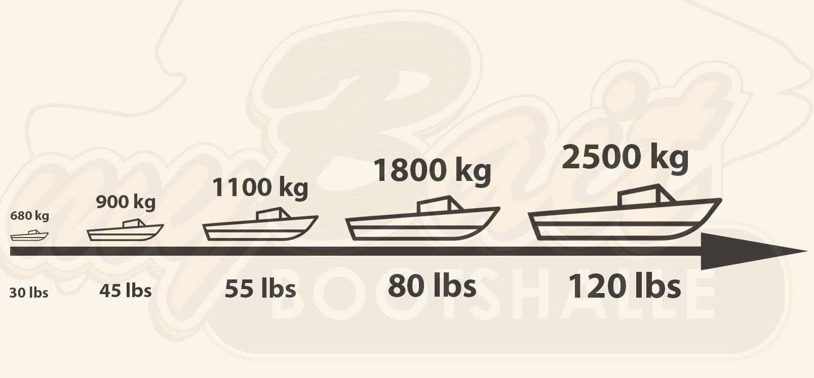 Illustration verschiedener Boote mit nötiger Schubkraft