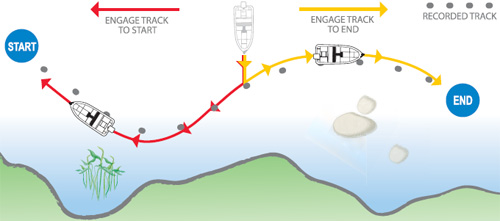 Minn Kota i-Pilot Spur Abfahren