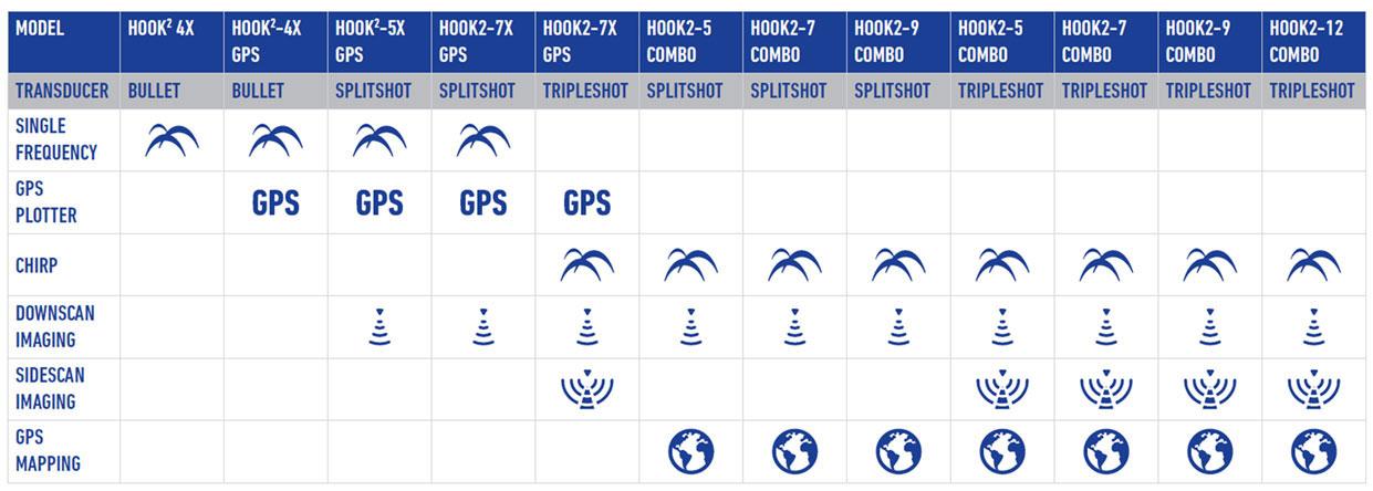 Lowrance Hook2 Eigenschaften in der Übersicht