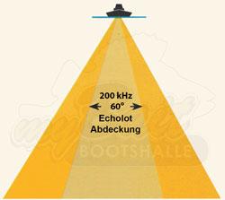 Lowrance Sendekegel eines HDI+CHIRP 50/200 kHz Heckgebers